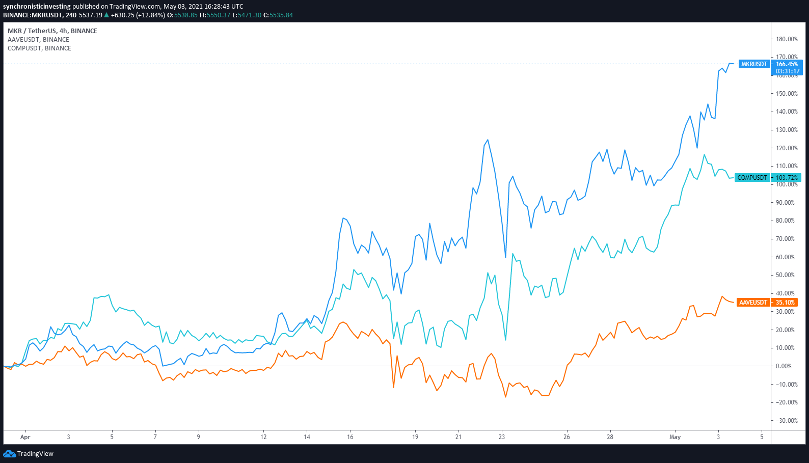 DeFi resurgence lifts Maker, Aave and Compound worth to new highs
