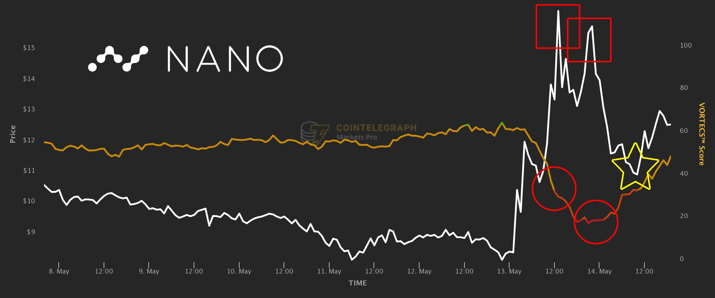 NANO value spike offers merchants an opportunity to wager in opposition to the rally