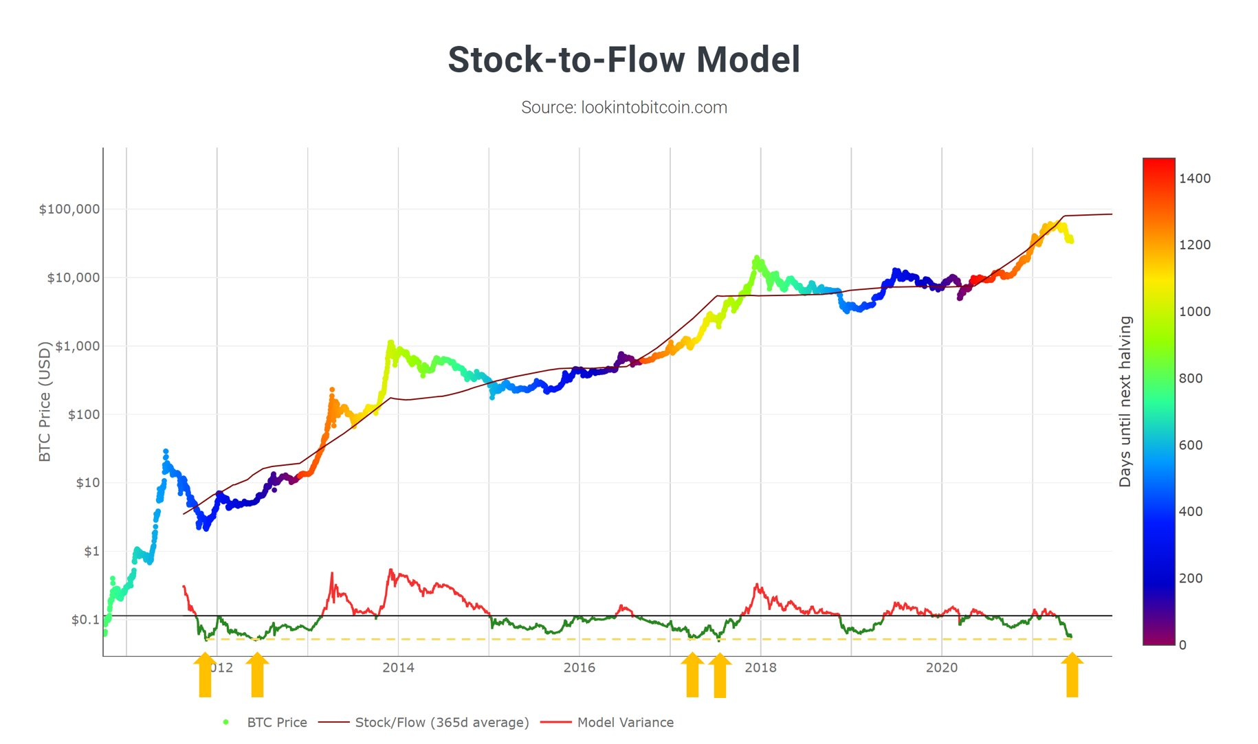 Bitcoin price hits stock-to-flow rebound level not seen since 2017 all-time high