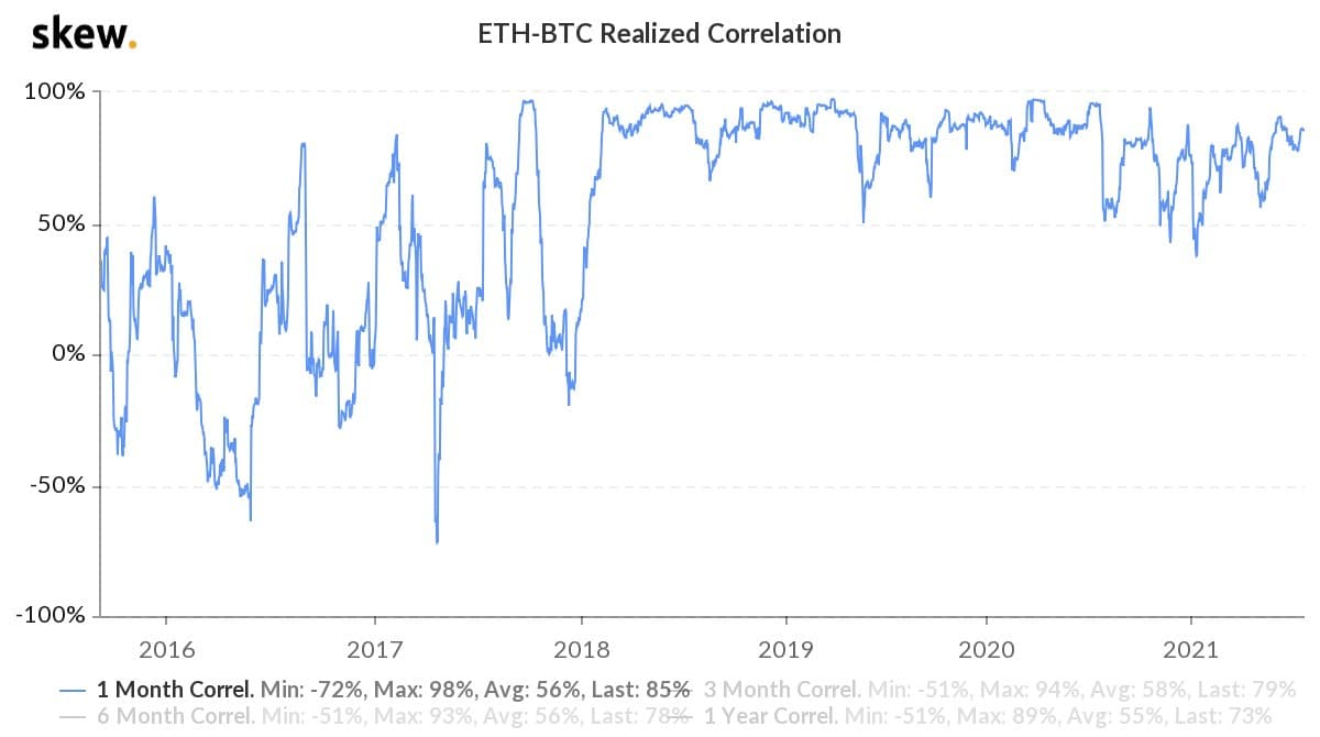Decoupling ahead? Bitcoin and Ethereum may finally snap their 36-month correlation