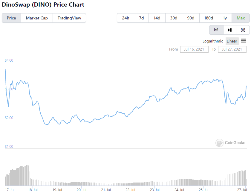 Here's why DinoSwap's (DINO) TVL rose above $330M a week after launch