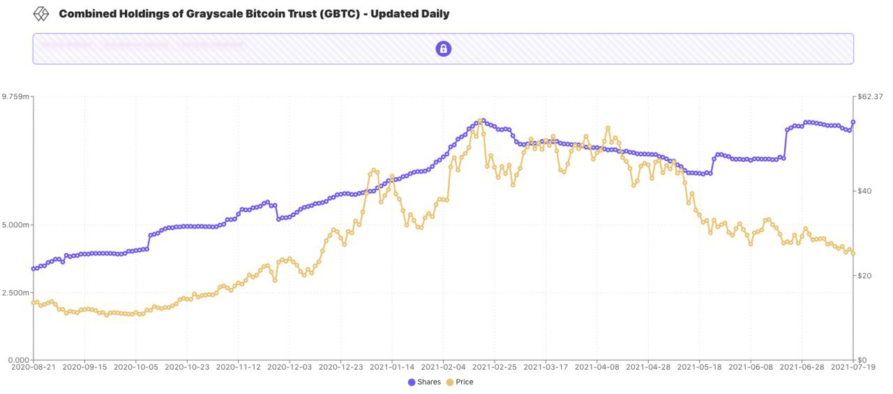 Rothschild Investment Corp has increased its Bitcoin exposure by 300% since April