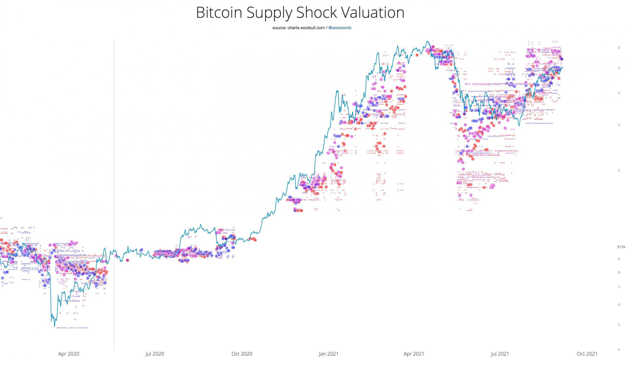 'Conservative' BTC supply shock metric now says Bitcoin should cost at least $55K